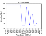 2019-09-07_wind_direction
