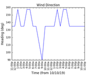 2019-10-12_wind_direction