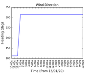 2020-01-17_wind_direction