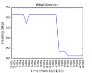 2020-01-18_wind_direction