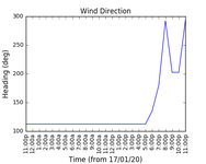 2020-01-19_wind_direction