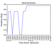 2020-01-20_wind_direction