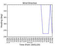 2020-01-21_wind_direction