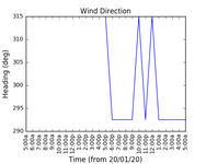 2020-01-22_wind_direction