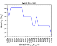 2020-01-23_wind_direction