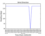 2020-01-25_wind_direction