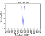 2020-01-26_wind_direction