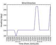 2020-10-26_wind_direction