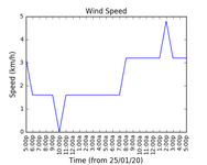 2021-01-10_wind_speed