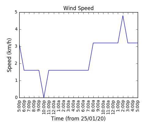 2021-01-11_wind_speed