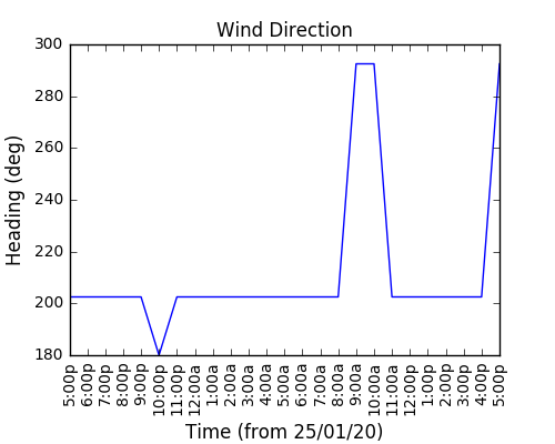 2021-02-19_wind_direction